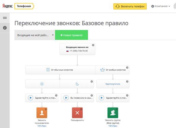 Яндекс телефония bitrix24 битрикс форма обратной связи как работает