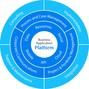 Comindware Business Application Platform