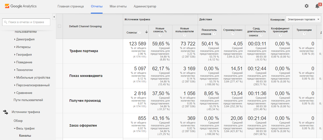 Данные в Google Analytics