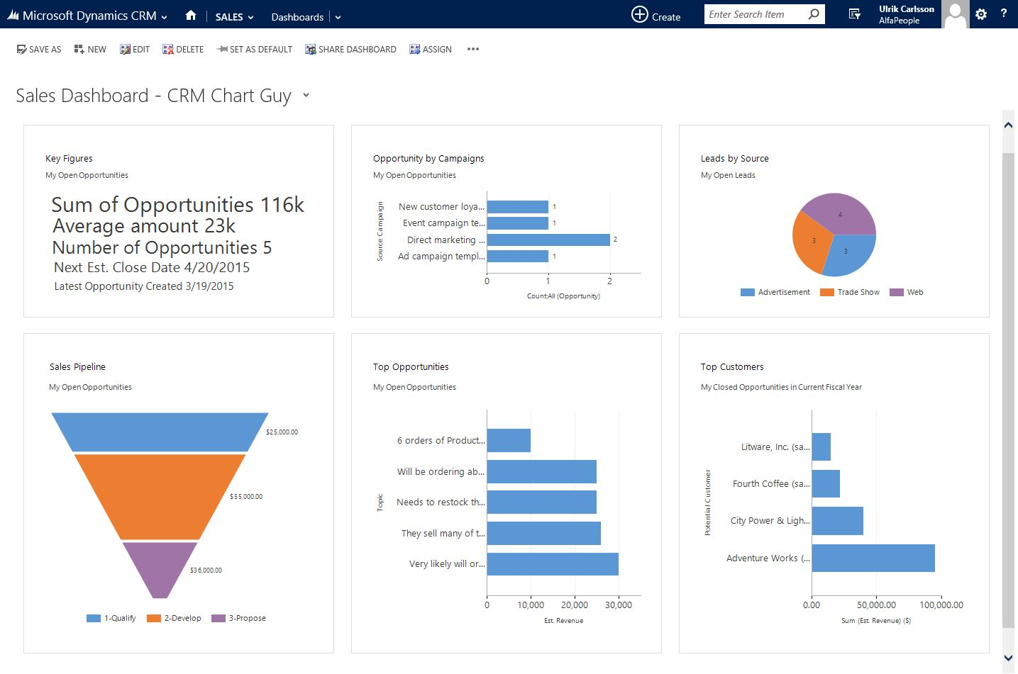 analysis of microsoft dynamics crm solutions In microsoft dynamics crm 2016, this procedure has been incorporated into ux and sdk and is more of a two- step process from a user's perspective let's consider following scenario scenario: i have a solution with two custom entities (custom 1 and custom 2) i want to delete custom 2.