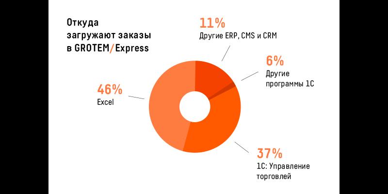 46% интернет-магазинов работает в Excel: аналитика от GROTEM