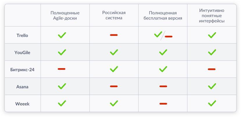 7 аналогов Trello досок на русском языке, в том числе бесплатные