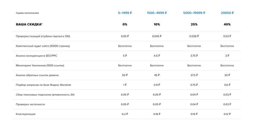 3 копейки за проверку позиций в SE Ranking с новыми тарифными планами