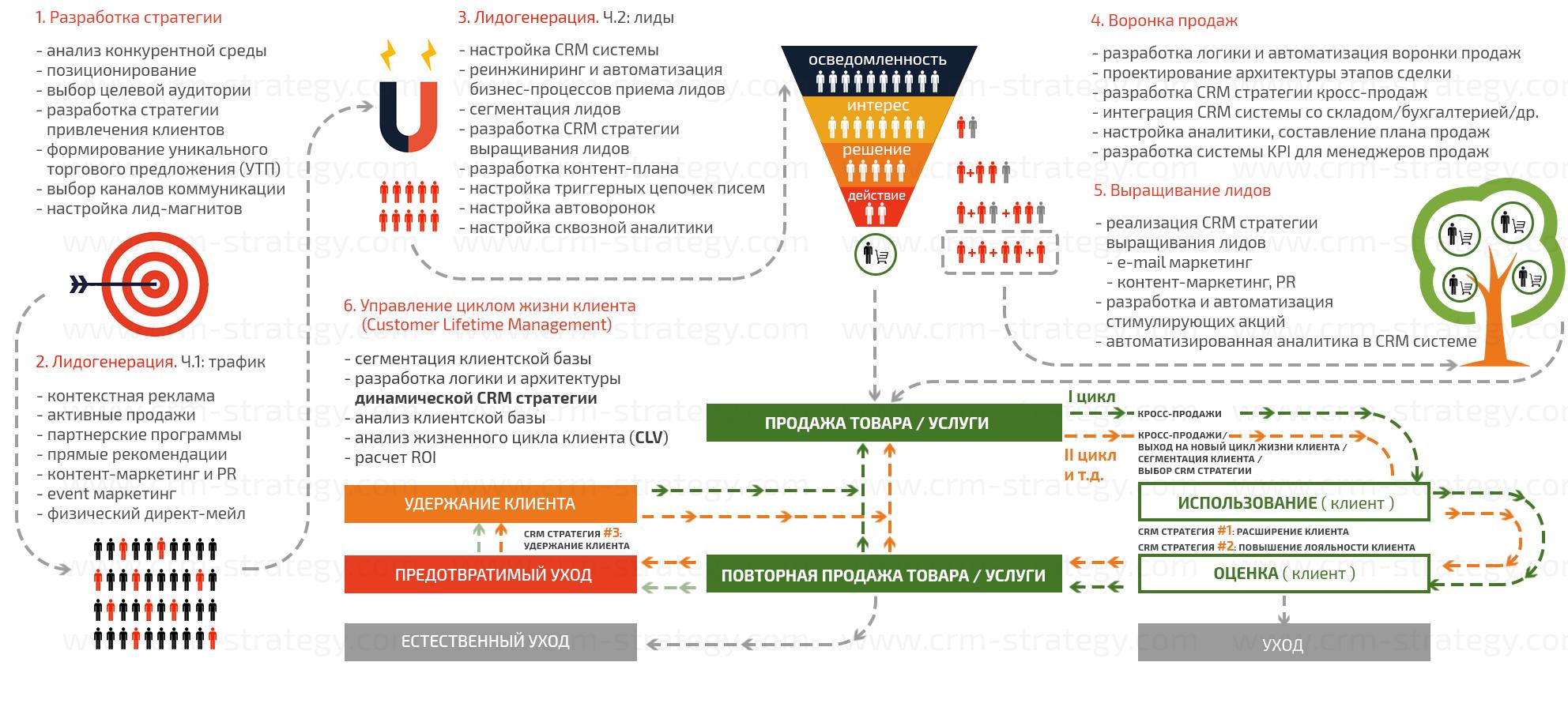 Разработка программы внедрения системы электронных crm битрикс24 на андроид скачать